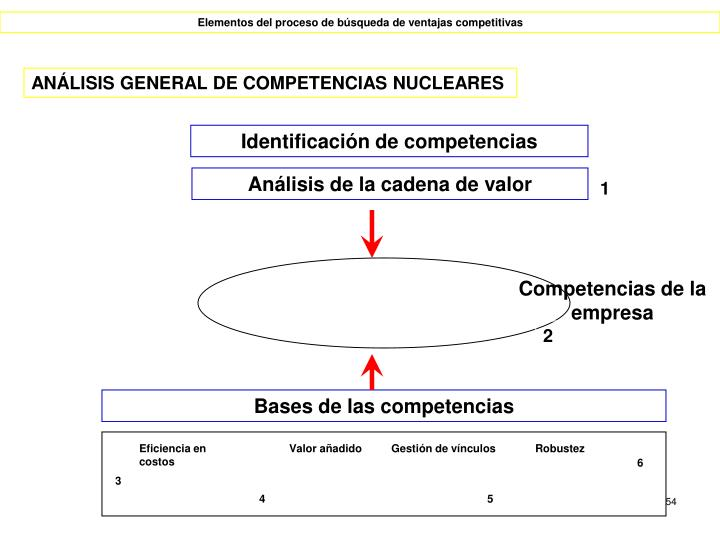 Competencias de la empresa
