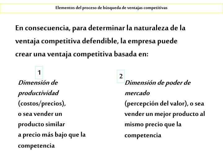Elementos del proceso de búsqueda de ventajas competitivas