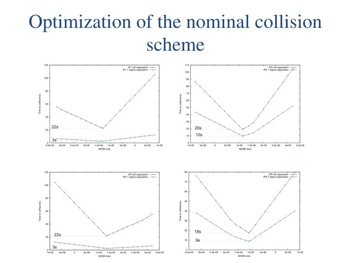 Optimization of the nominal collision scheme