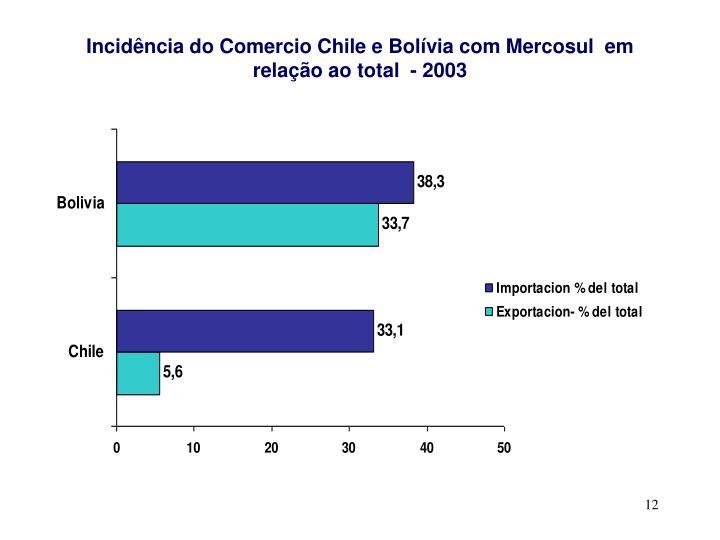 Incidência do Comercio Chile e Bolívia com Mercosul  em relação ao total  - 2003