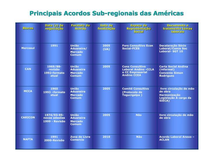 Principais Acordos Sub-regionais das Américas
