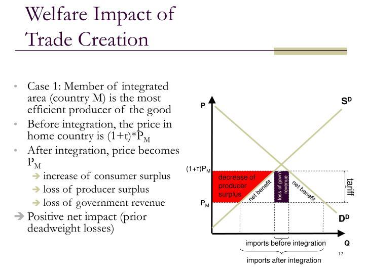 Welfare Impact of