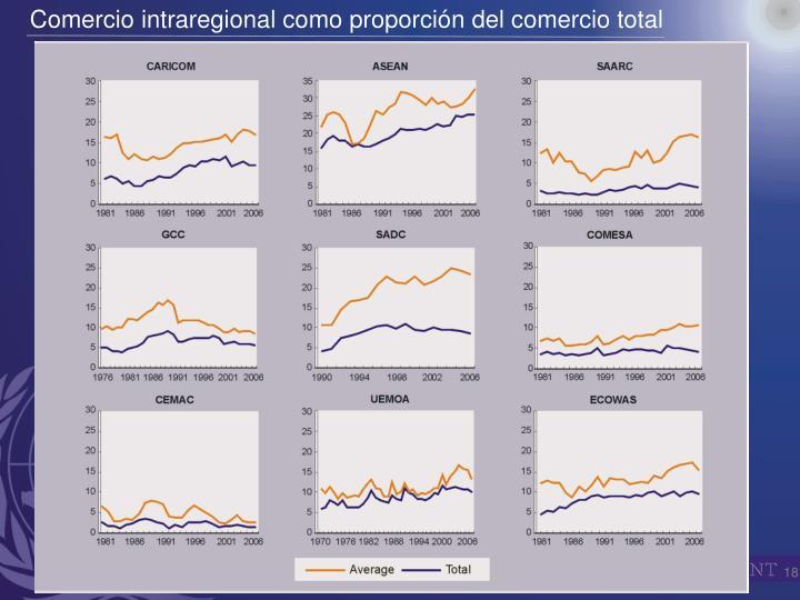 Comercio intraregional como proporción del comercio total