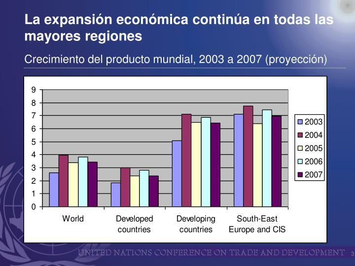 La expansión económica continúa en todas las mayores regiones