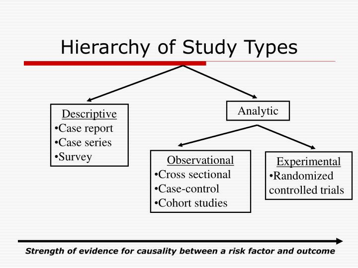 Hierarchy of Study Types