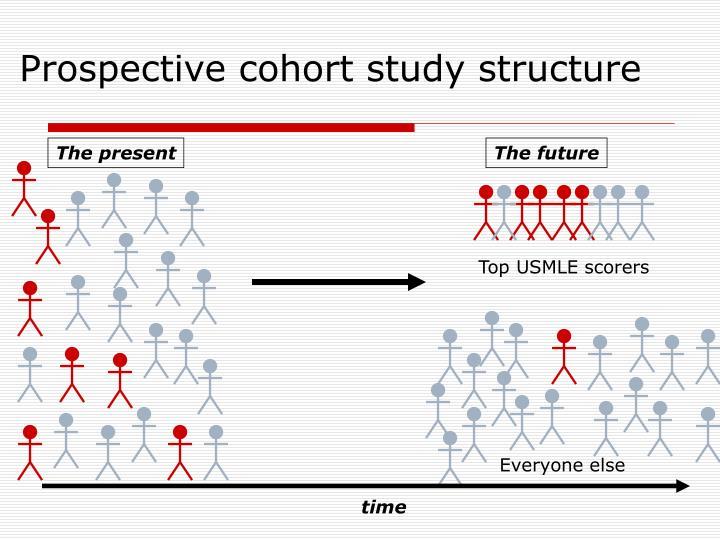 Prospective cohort study structure