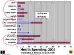 health spending 2006 estimated billions source cihi