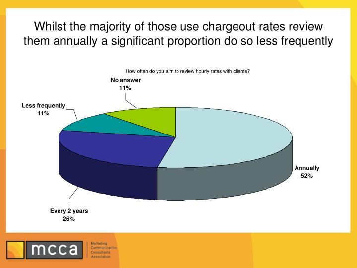 Whilst the majority of those use chargeout rates review them annually a significant proportion do so less frequently