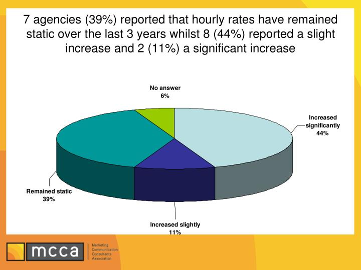 7 agencies (39%) reported that hourly rates have remained static over the last 3 years whilst 8 (44%) reported a slight increase and 2 (11%) a significant increase