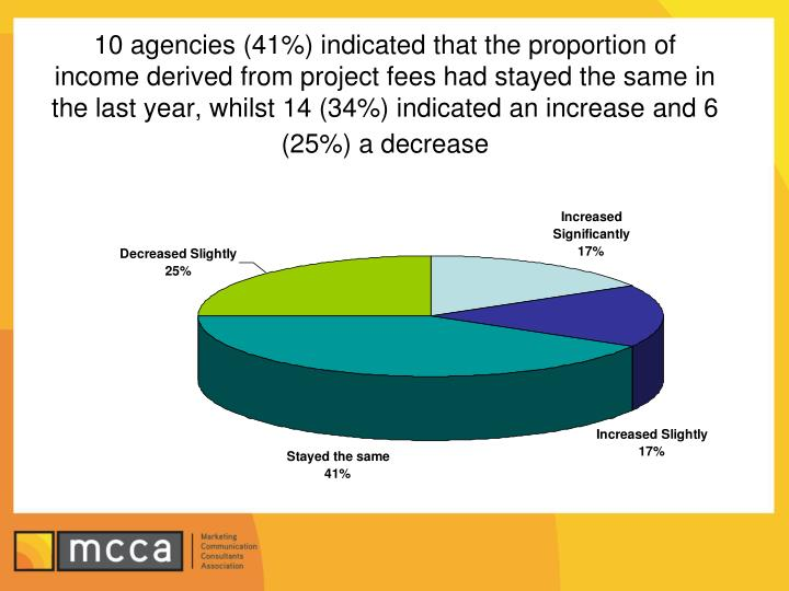 10 agencies (41%) indicated that the proportion of income derived from project fees had stayed the same in the last year, whilst 14 (34%) indicated an increase and 6 (25%) a decrease