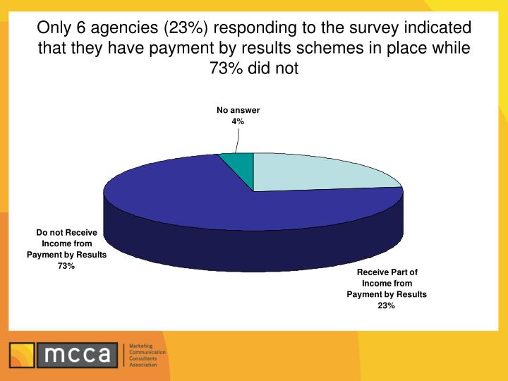 Only 6 agencies (23%) responding to the survey indicated that they have payment by results schemes in place while 73% did not