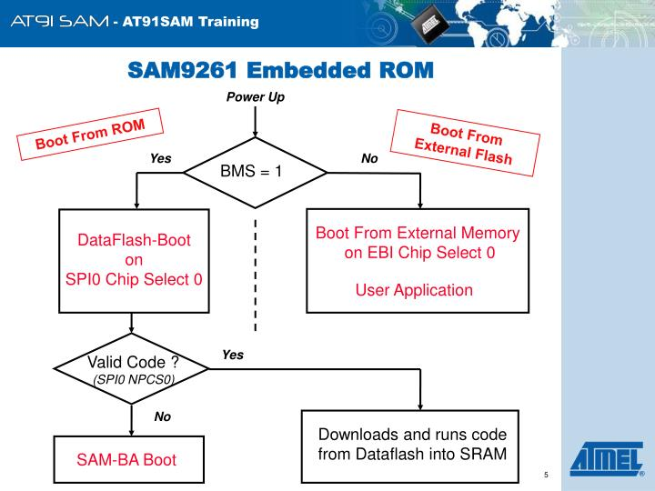 SAM9261 Embedded ROM