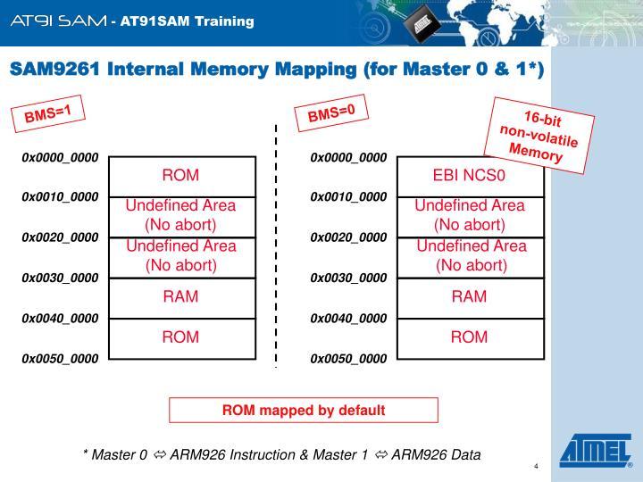 SAM9261 Internal Memory Mapping (for Master 0 & 1*)
