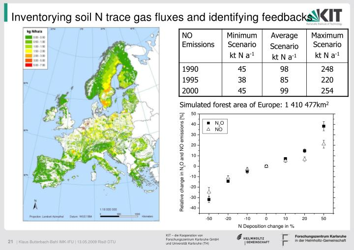 Inventorying soil N trace gas fluxes and identifying feedbacks