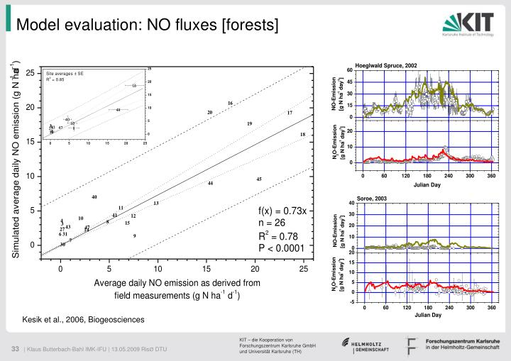 Model evaluation: NO fluxes [forests]