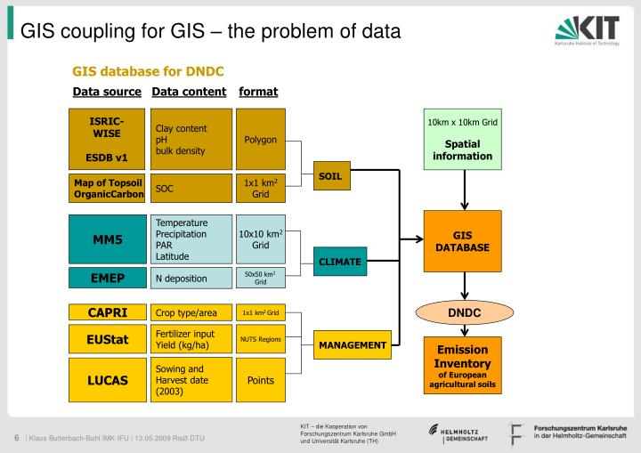 GIS coupling for GIS – the problem of data