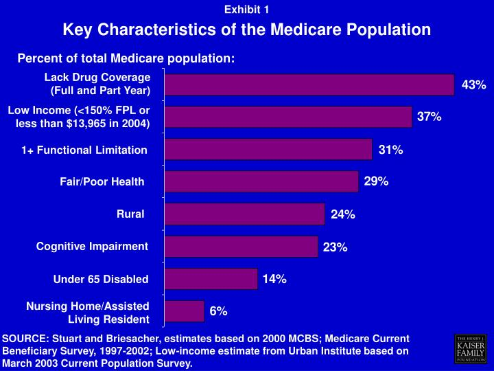 Key characteristics of the medicare population