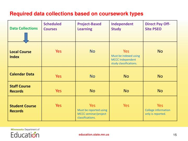 Required data collections based on coursework types
