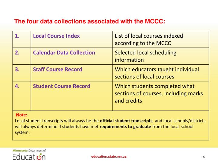 The four data collections associated with the MCCC: