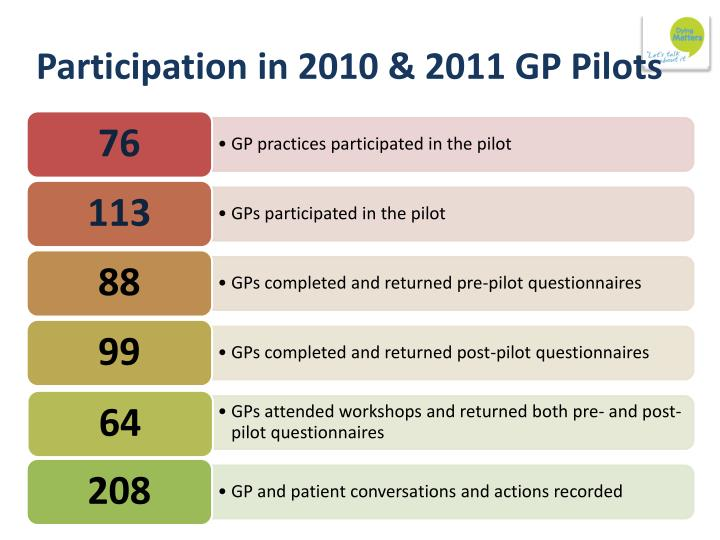 Participation in 2010 & 2011 GP Pilots