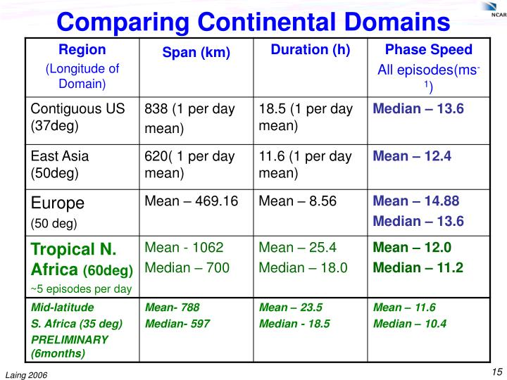 Comparing Continental Domains