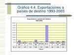 gr fico 4 4 exportaciones a pa ses de destino 1993 2003