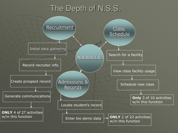The Depth of N.S.S.