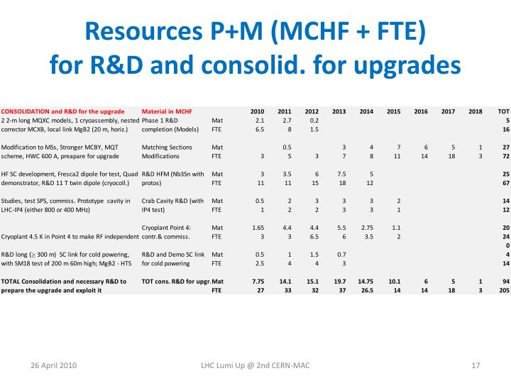 Resources P+M (MCHF + FTE)