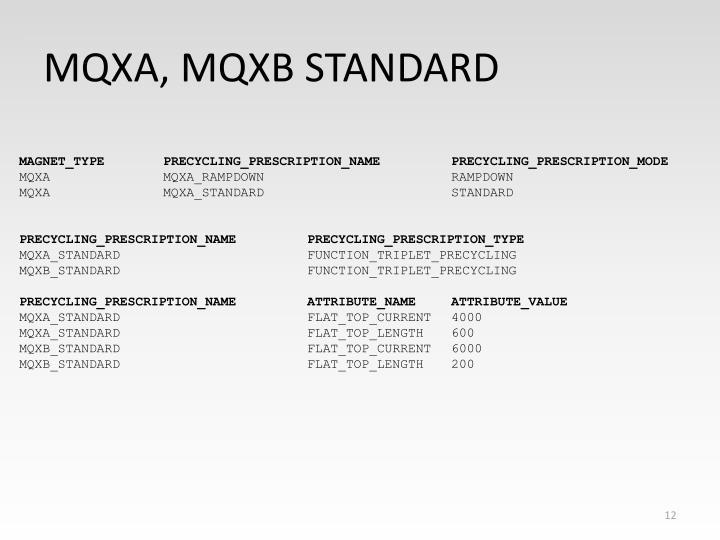 MQXA, MQXB STANDARD