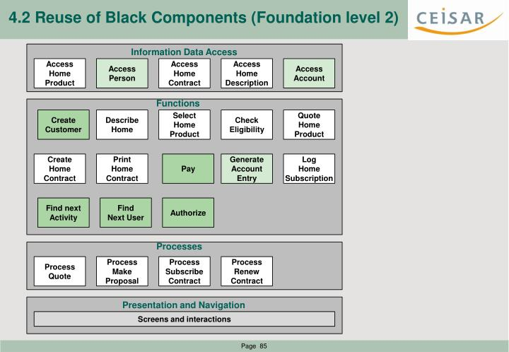 4.2 Reuse of Black Components (Foundation level 2)