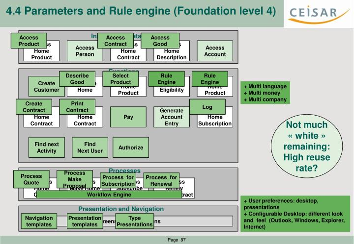 4.4 Parameters and Rule engine (Foundation level 4)