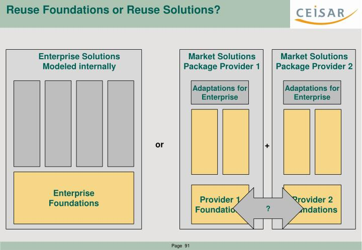 Reuse Foundations or Reuse Solutions?
