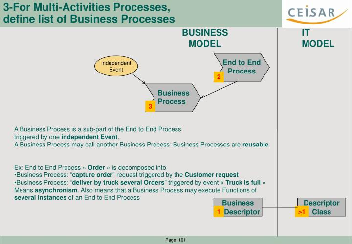 3-For Multi-Activities Processes,