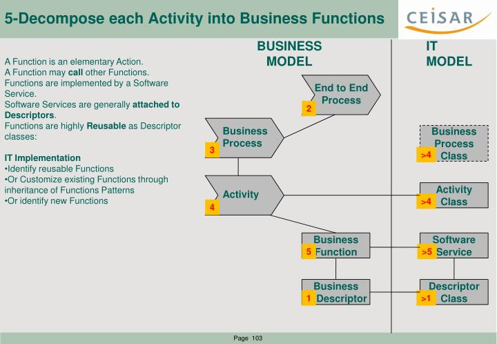 5-Decompose each Activity into Business Functions