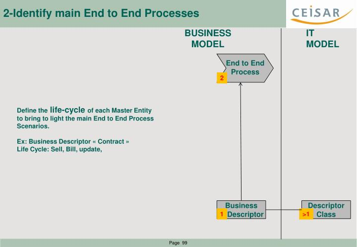 2-Identify main End to End Processes