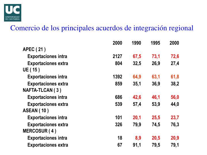 Comercio de los principales acuerdos de integraci n regional