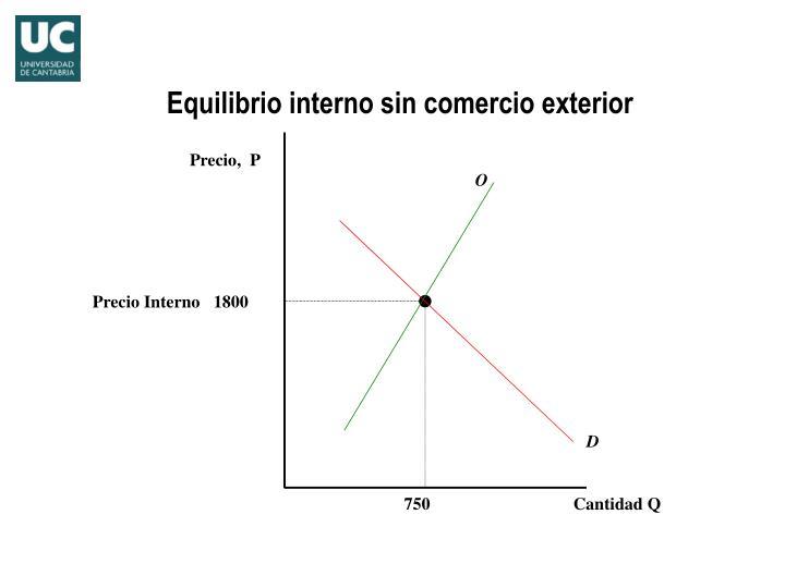 Equilibrio interno sin comercio exterior