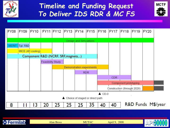 Timeline and Funding Request