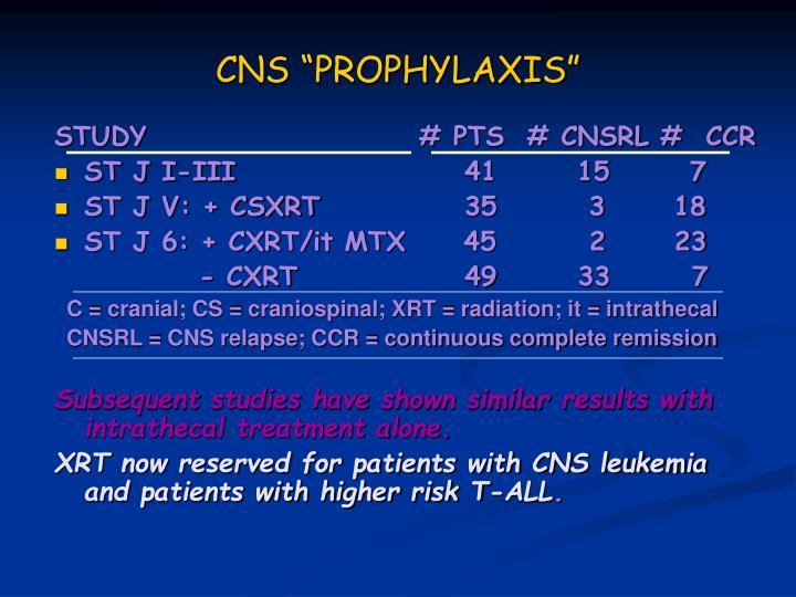 """CNS """"PROPHYLAXIS"""""""