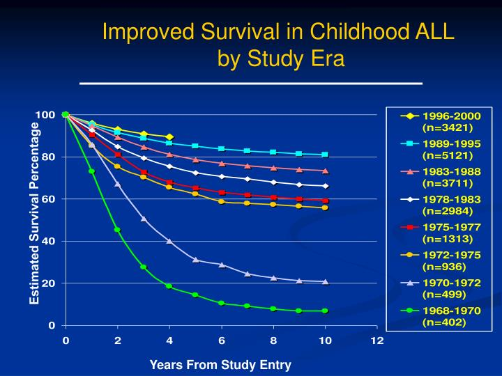 Improved Survival in Childhood ALL