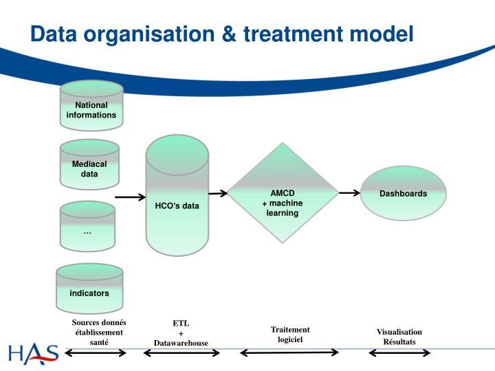 Data organisation &
