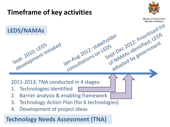 Timeframe of key activities