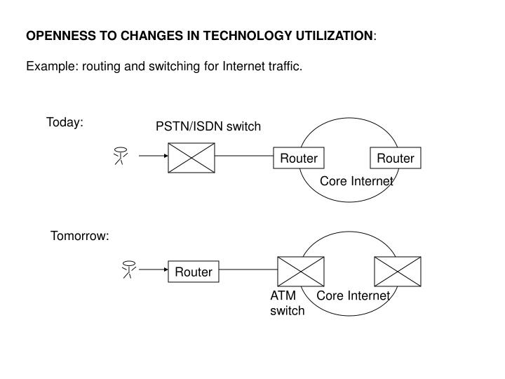 OPENNESS TO CHANGES IN TECHNOLOGY UTILIZATION