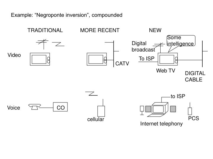 """Example: """"Negroponte inversion"""", compounded"""