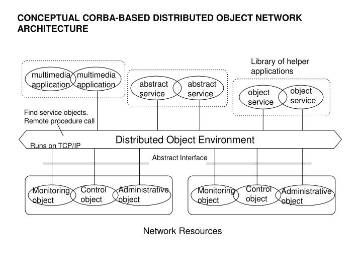 CONCEPTUAL CORBA-BASED DISTRIBUTED OBJECT NETWORK