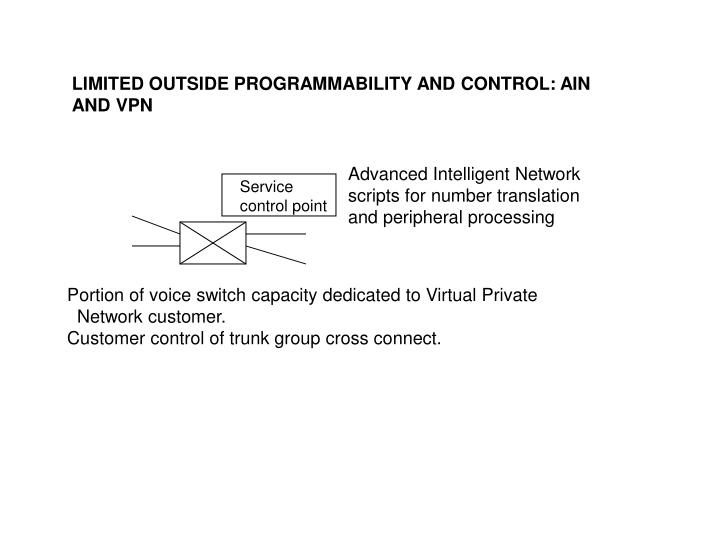 LIMITED OUTSIDE PROGRAMMABILITY AND CONTROL: AIN