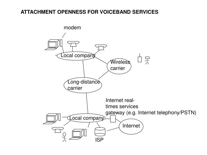 ATTACHMENT OPENNESS FOR VOICEBAND SERVICES