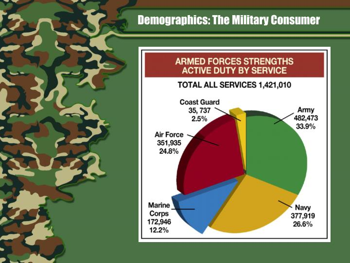 Demographics: The Military Consumer
