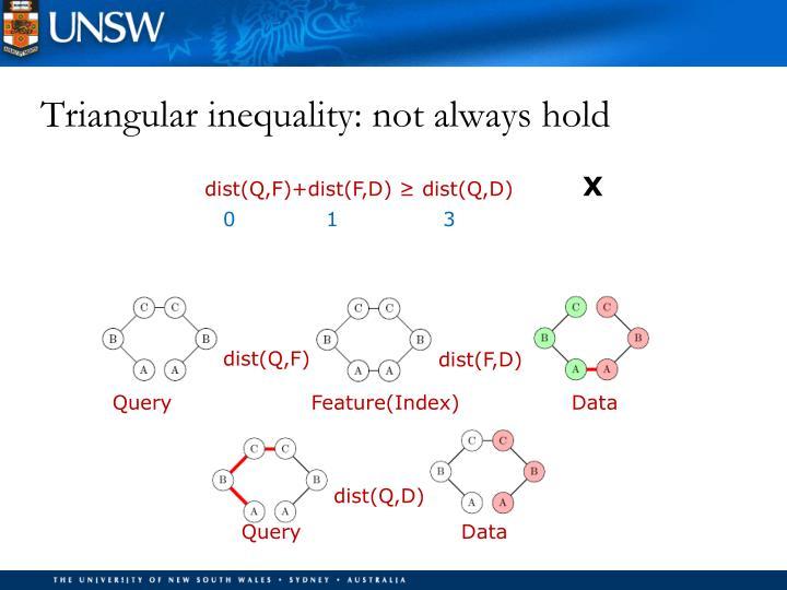 Triangular inequality: not always hold