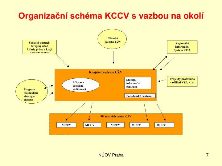 Organizační schéma KCCV svazbou na okolí